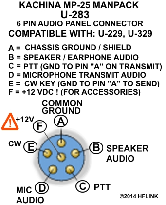 KACHINA_MP_25_HF_SSB_MANPACK U283 U-229 Audio Connector Pinout CW 12V